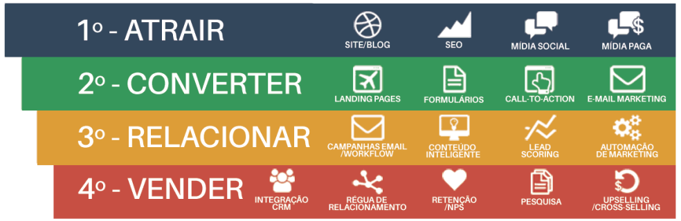 Funil do Marketing Digital